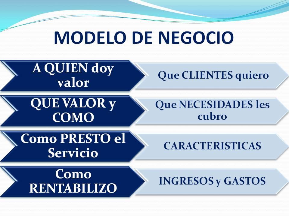 definir el modelo de negocio de nuestra empresa