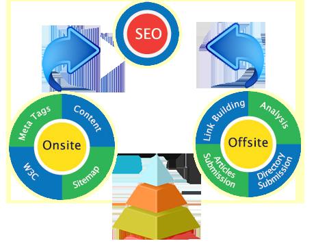 combinar seo y metodos offline